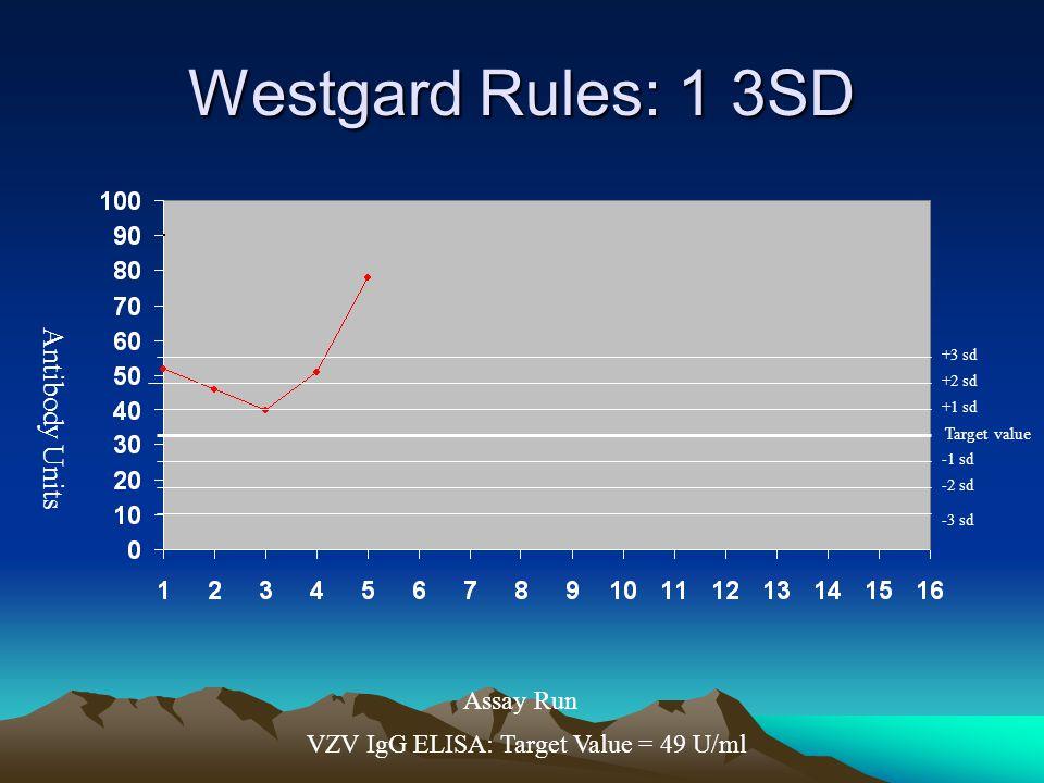 Westgard Rules: 1 3SD Antibody Units Assay Run