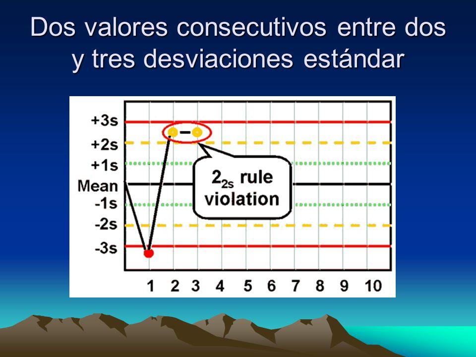 Dos valores consecutivos entre dos y tres desviaciones estándar