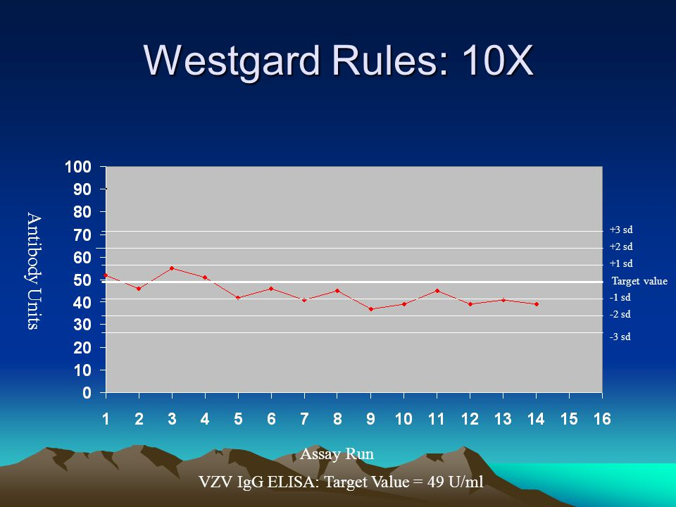 Westgard Rules: 10X Antibody Units Assay Run