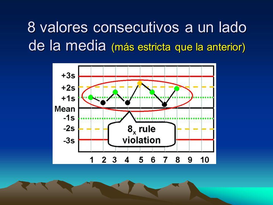 8 valores consecutivos a un lado de la media (más estricta que la anterior)