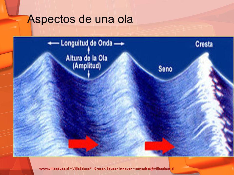 Aspectos de una ola www.villaeduca.cl – VillaEduca® - Crecer.