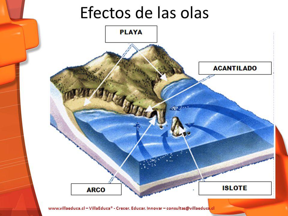 Efectos de las olas www.villaeduca.cl – VillaEduca® - Crecer.