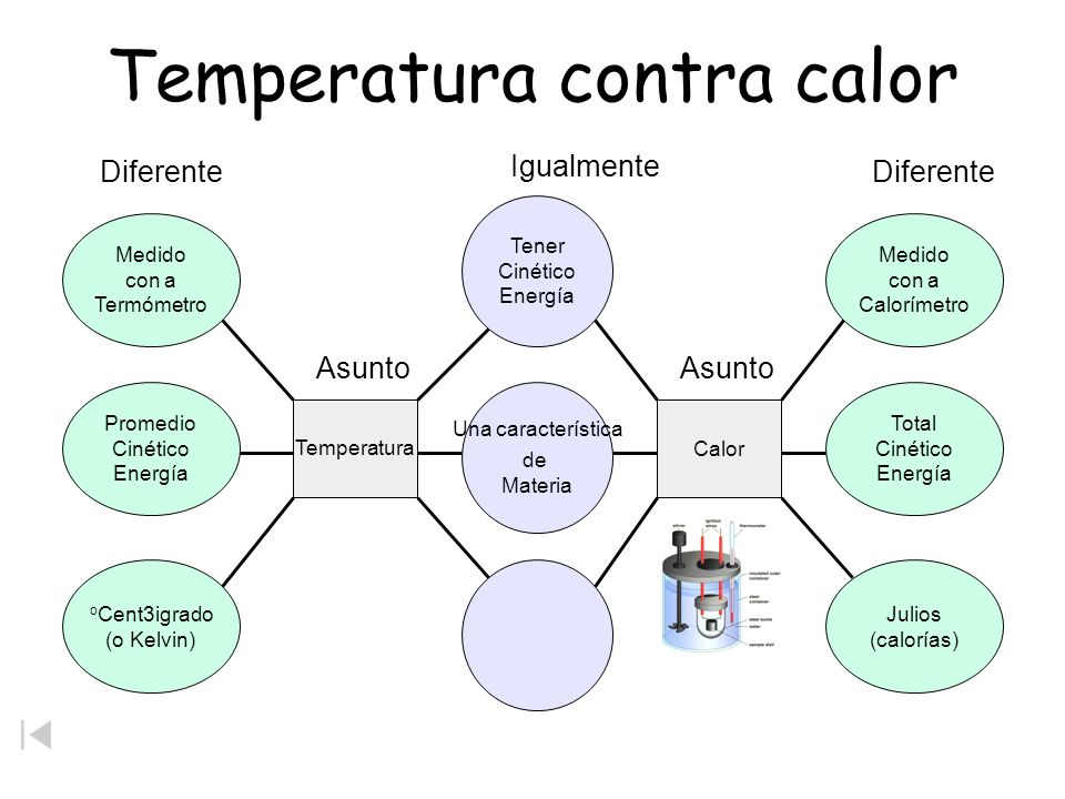 Temperatura contra calor