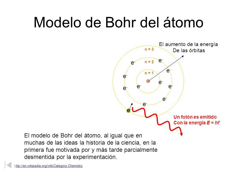 Modelo de Bohr del átomo