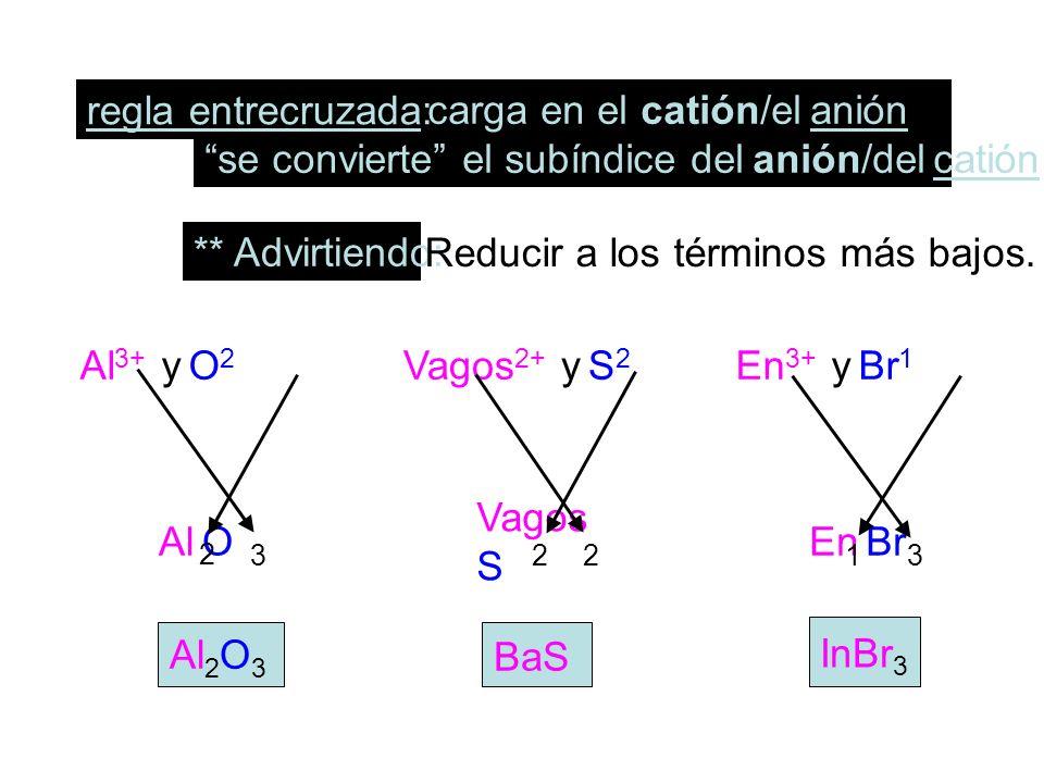 se convierte el subíndice del anión/del catión