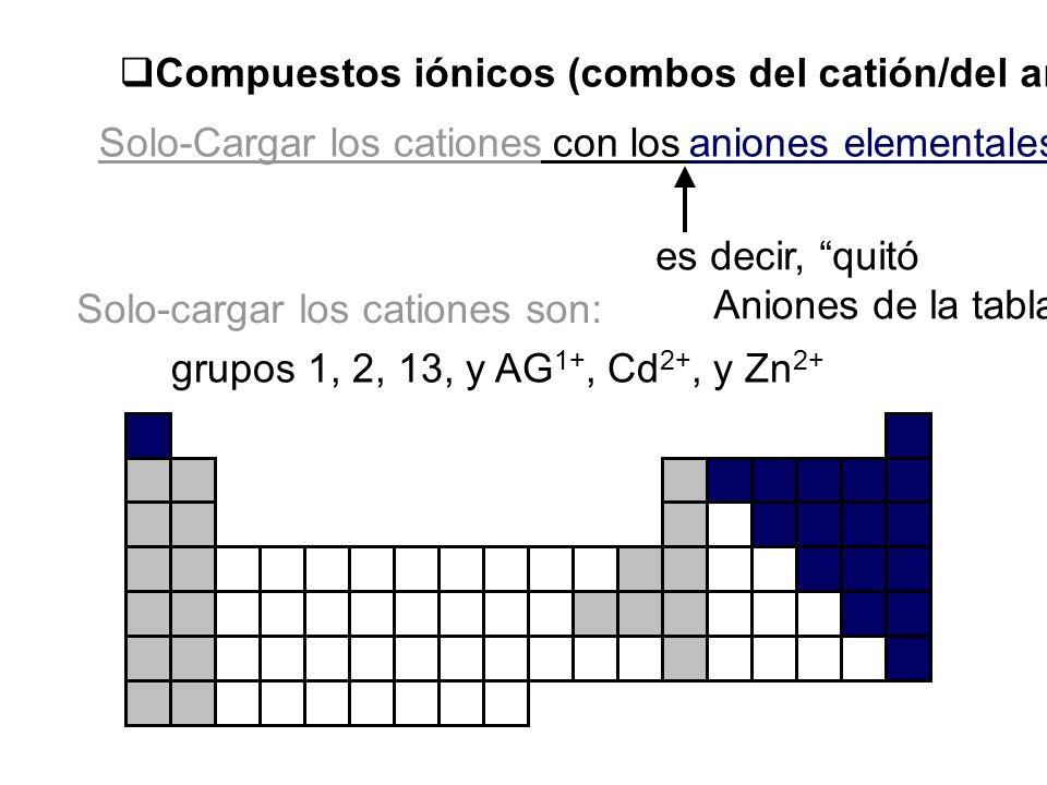 Compuestos iónicos (combos del catión/del anión)