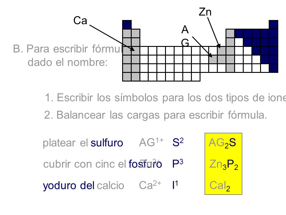 ZnCa. AG. B. Para escribir fórmula, dado el nombre: 1. Escribir los símbolos para los dos tipos de iones.
