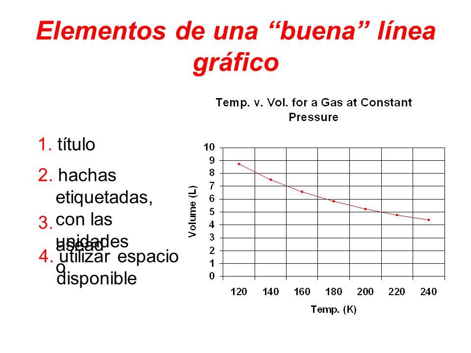 Elementos de una buena línea gráfico