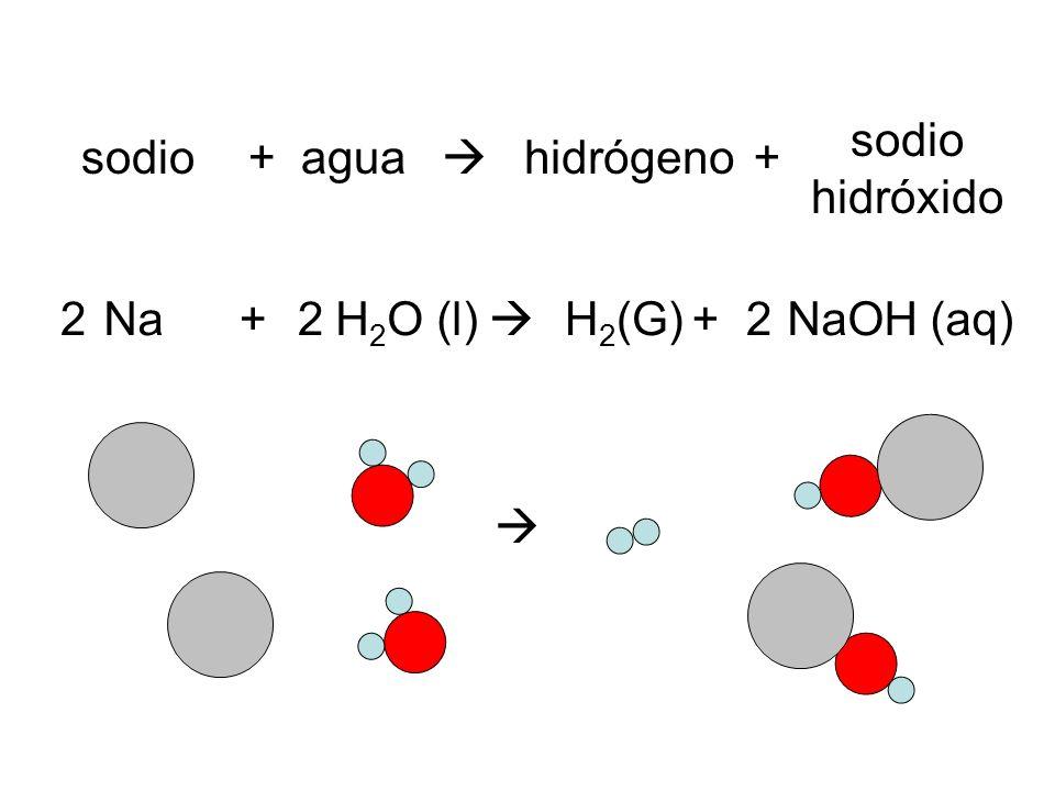 sodio hidróxido sodio + agua  hidrógeno + 2 Na + 2 H2O (l)  H2(G) + 2 NaOH (aq) 