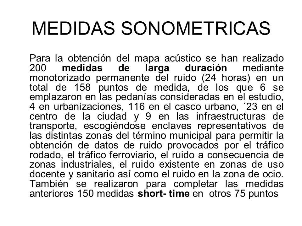 MEDIDAS SONOMETRICAS