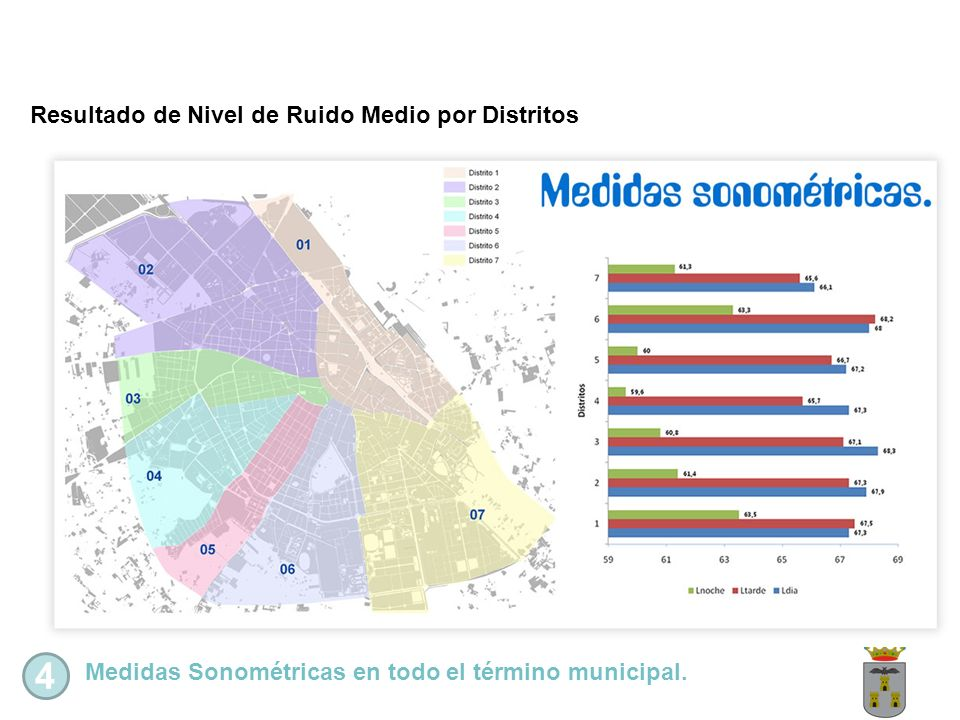 4 Resultado de Nivel de Ruido Medio por Distritos