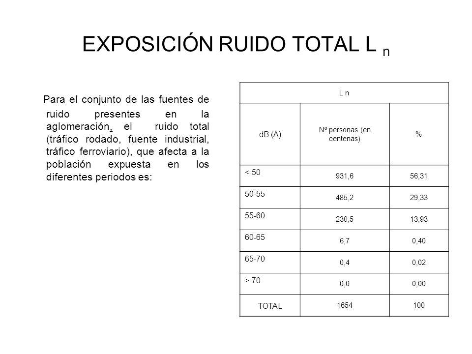EXPOSICIÓN RUIDO TOTAL L n