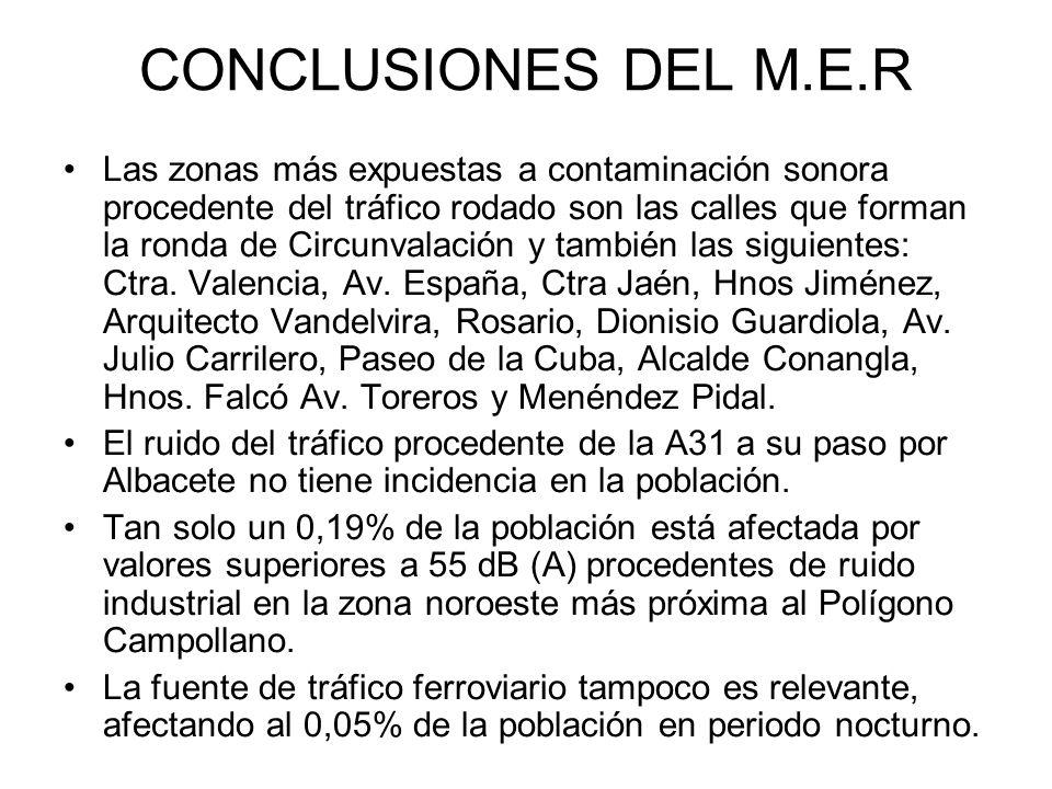 CONCLUSIONES DEL M.E.R