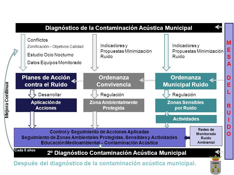 Diagnóstico de la Contaminación Acústica Municipal