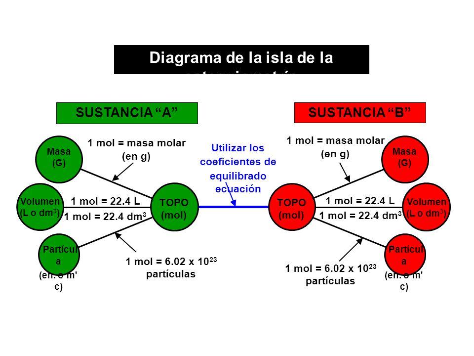 Diagrama de la isla de la estequiometría