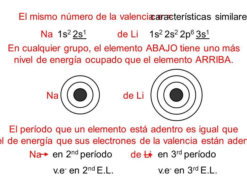 El mismo número de la valencia e- = características similares