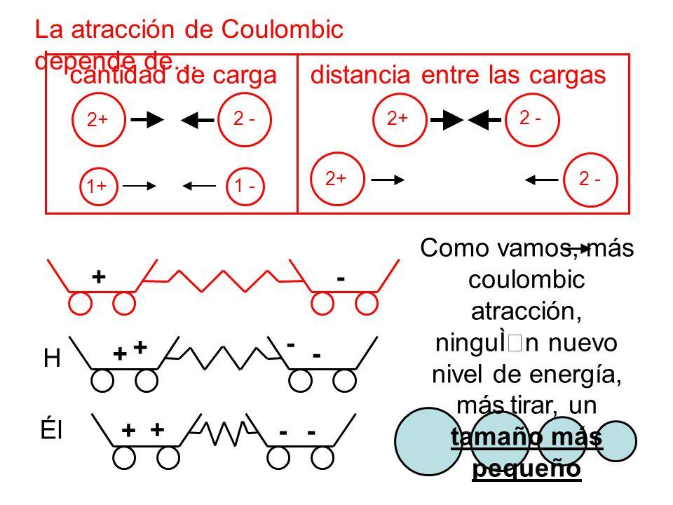 La atracción de Coulombic depende de…