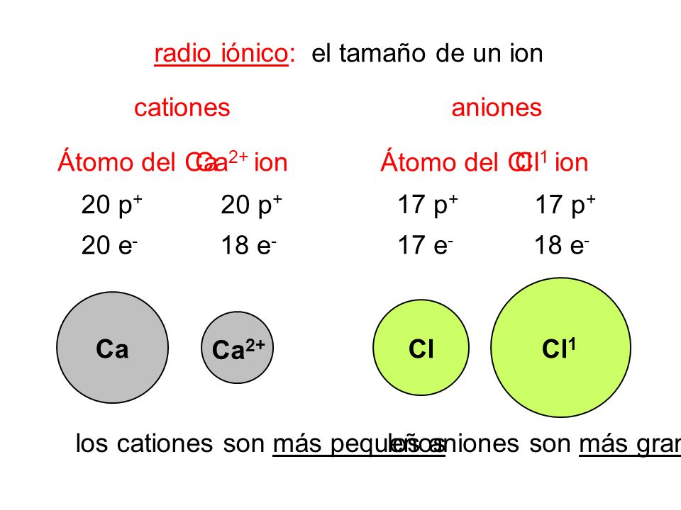 radio iónico: el tamaño de un ion. cationes. aniones. Átomo del Ca. Ca2+ ion. Átomo del Cl. Cl1 ion.