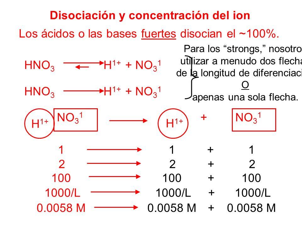 Disociación y concentración del ion