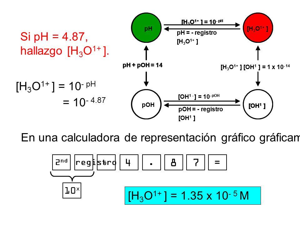En una calculadora de representación gráfico gráficamente…