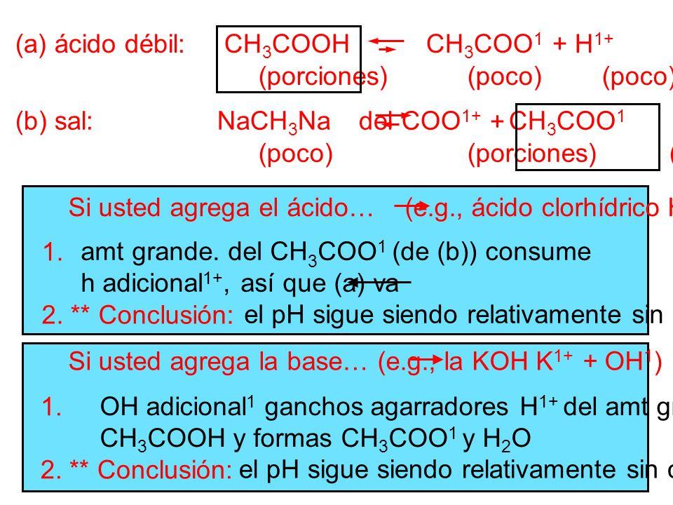 (a) ácido débil: CH3COOH CH3COO1 + H1+