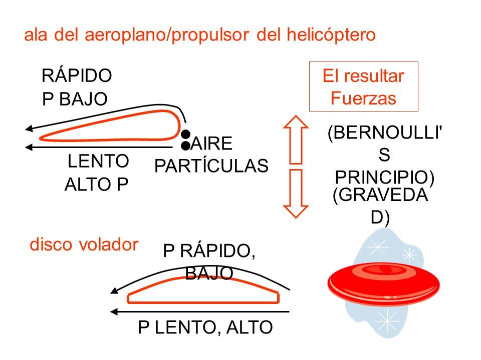 ala del aeroplano/propulsor del helicóptero