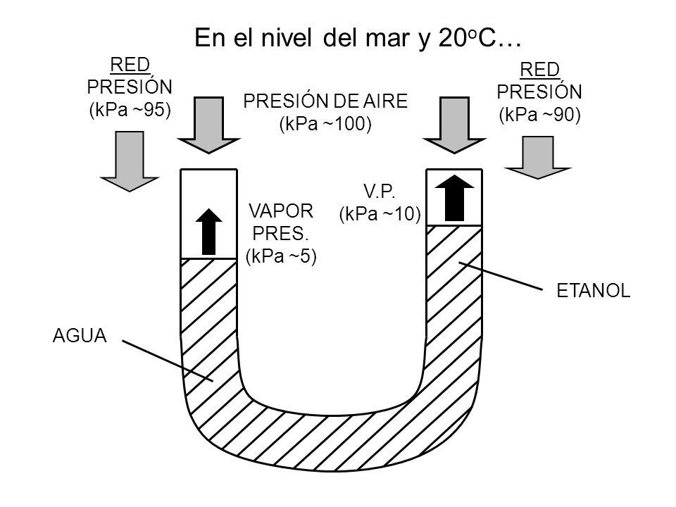 En el nivel del mar y 20oC… RED RED PRESIÓN PRESIÓN (kPa ~95)