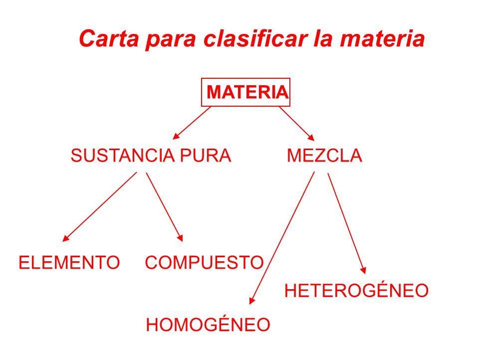 Carta para clasificar la materia