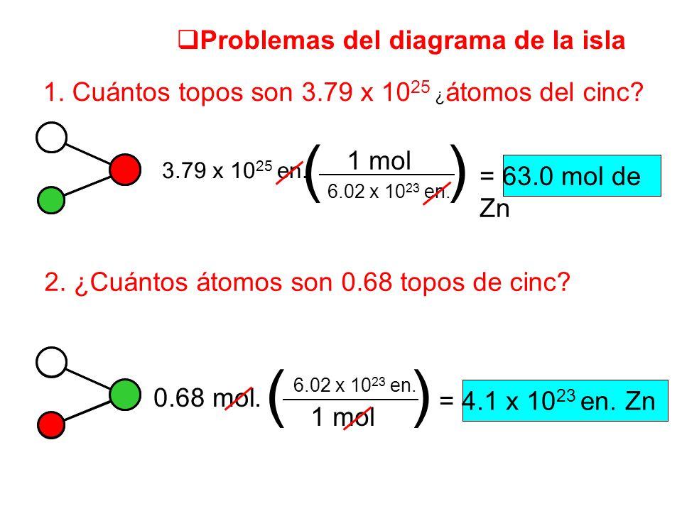 ( ) ( ) Problemas del diagrama de la isla