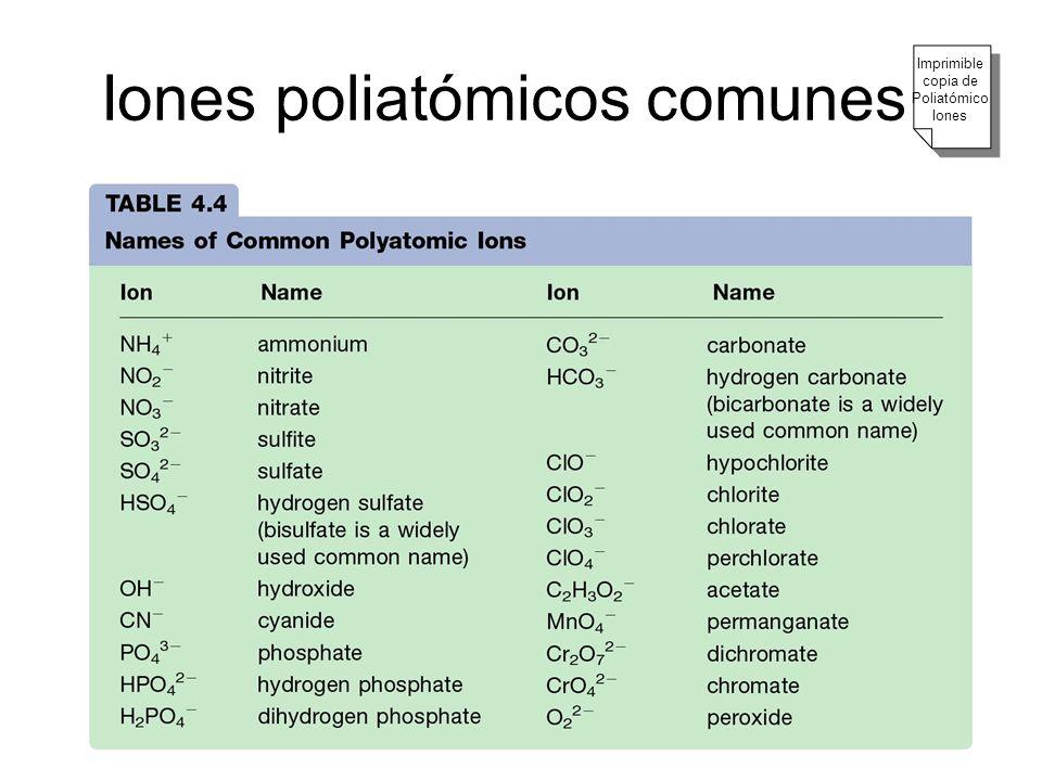 Iones poliatómicos comunes