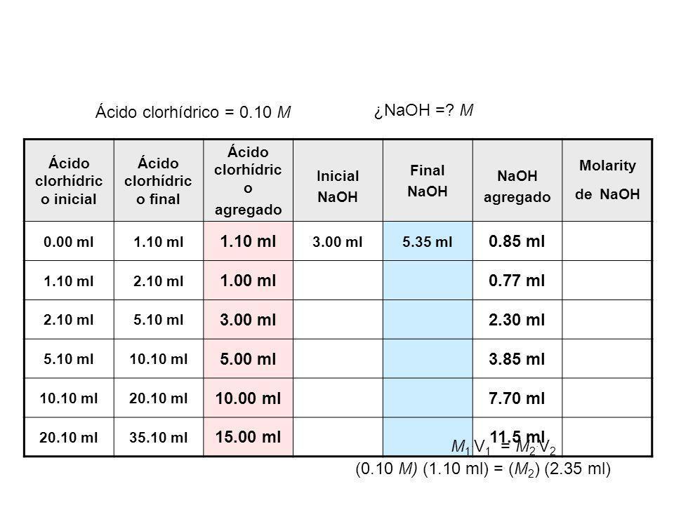 Ácido clorhídrico inicial Ácido clorhídrico final