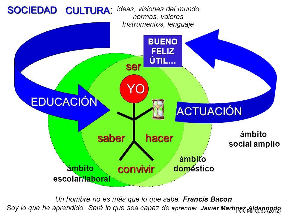 YO ser EDUCACIÓN ACTUACIÓN saber hacer convivir CULTURA: SOCIEDAD