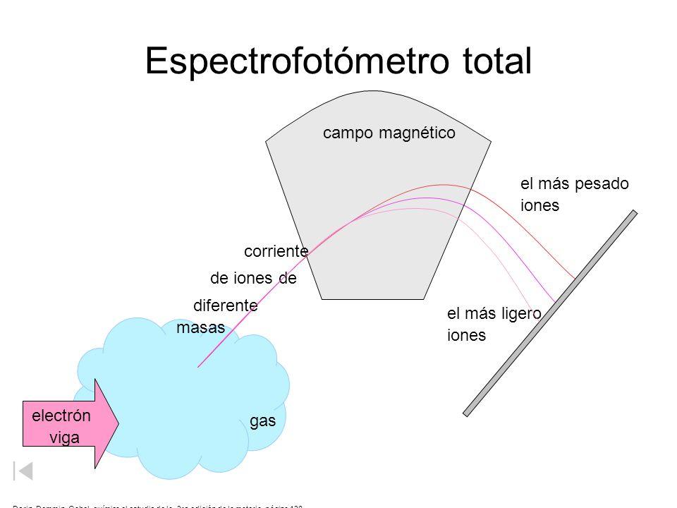 Espectrofotómetro total