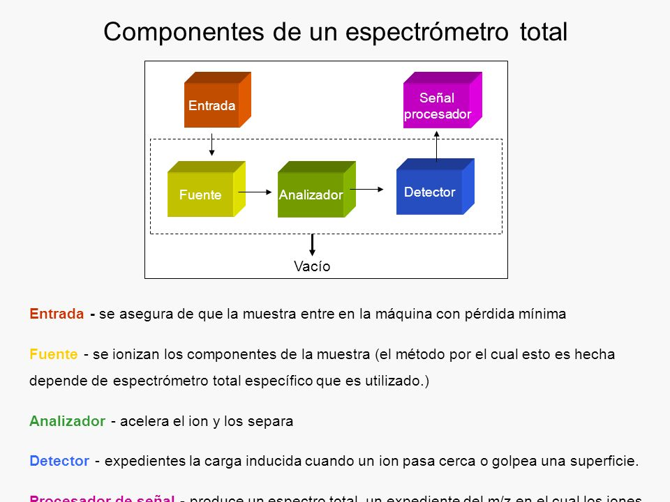 Componentes de un espectrómetro total