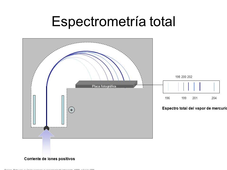 Espectrometría total - + Espectro total del vapor de mercurio