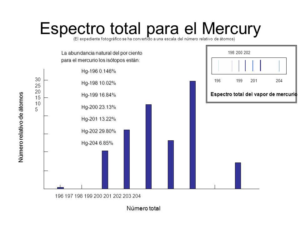 Espectro total para el Mercury