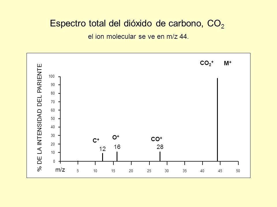 Espectro total del dióxido de carbono, CO2