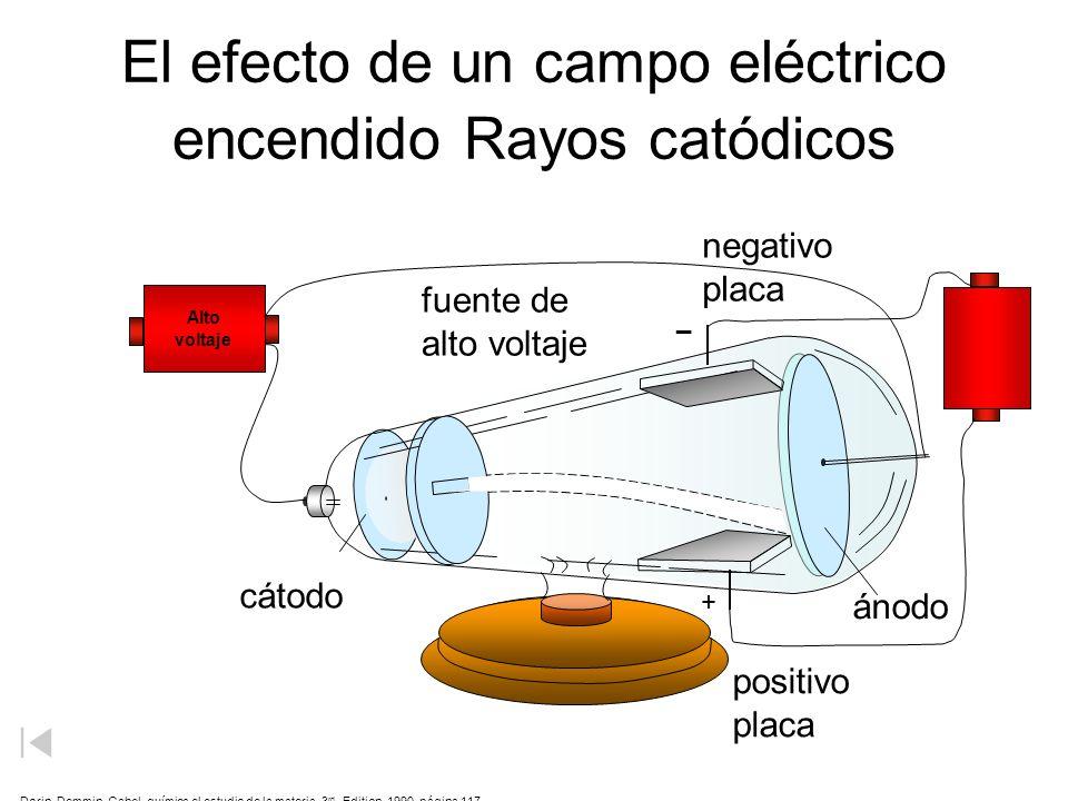 El efecto de un campo eléctrico encendido Rayos catódicos