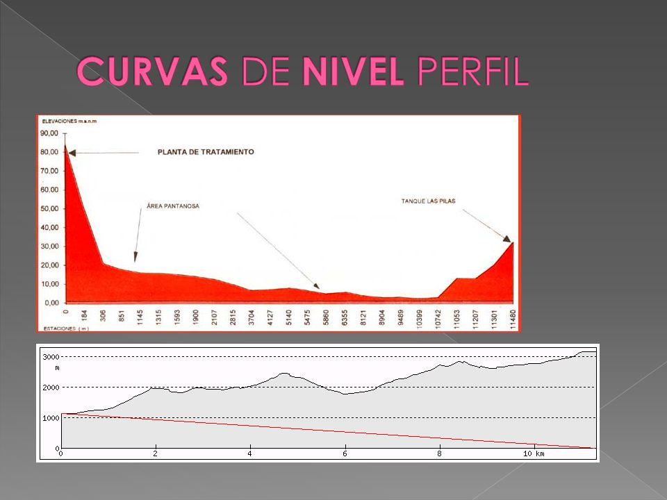 CURVAS DE NIVEL PERFIL