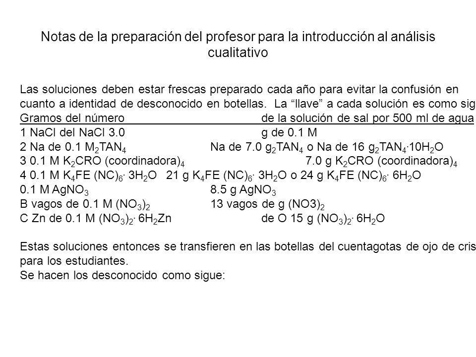 Notas de la preparación del profesor para la introducción al análisis cualitativo