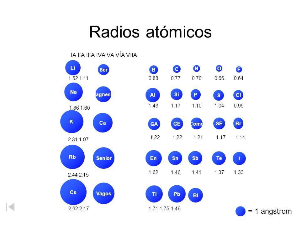 Radios atómicos 1.86 1.60 2.31 1.97 2.44 2.15 = 1 angstrom