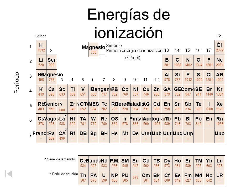 Energías de ionización