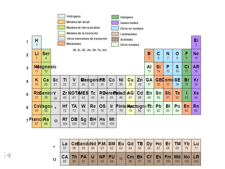 (B, Si, GE, As, Sb, Te, en) H Él Li Ser B C N O F Ne Na Magnesio Al Si