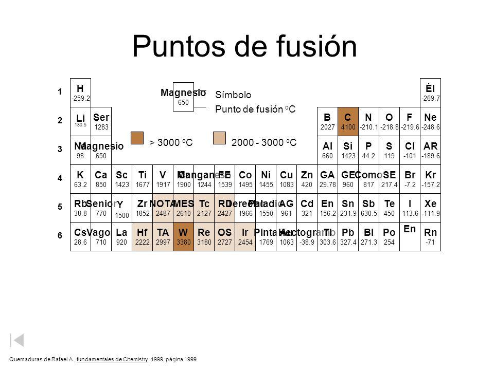 Puntos de fusión H Él Magnesio Símbolo Punto de fusión oC Li Ser B C N