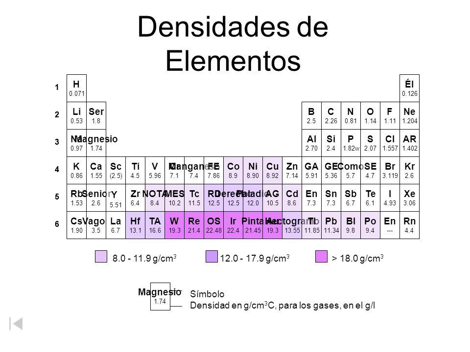 Densidades de Elementos