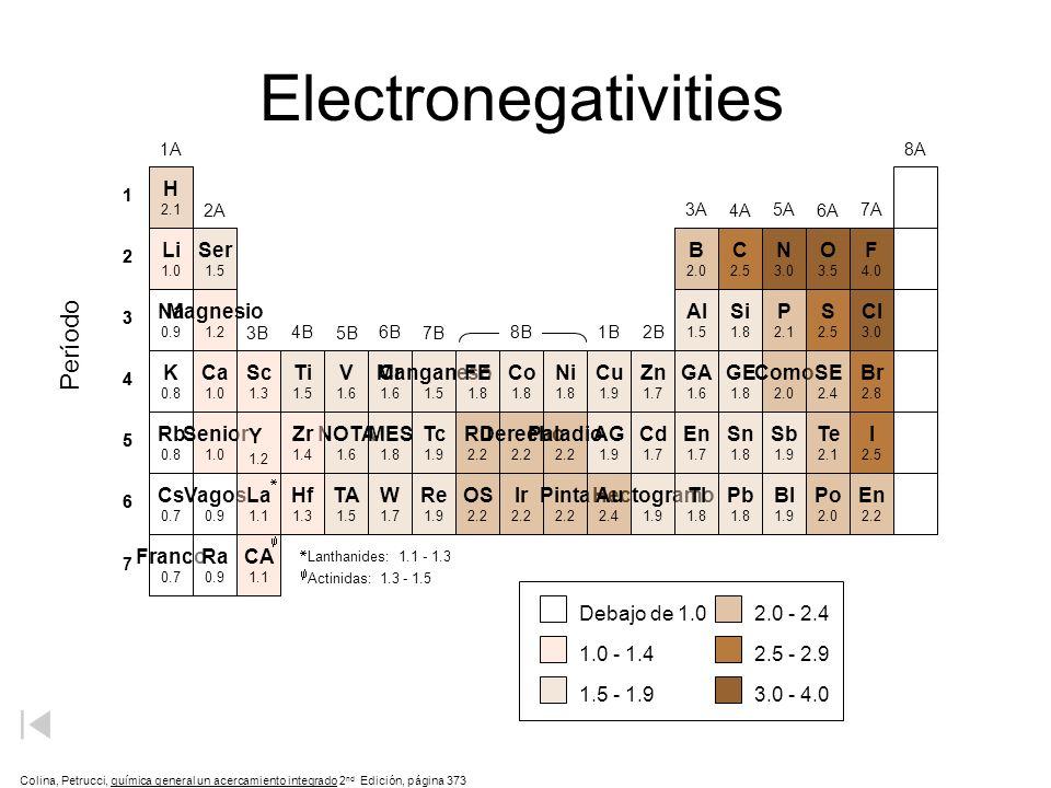 Electronegativities Período H B P Como SE Ru Derecho Paladio Te OS Ir