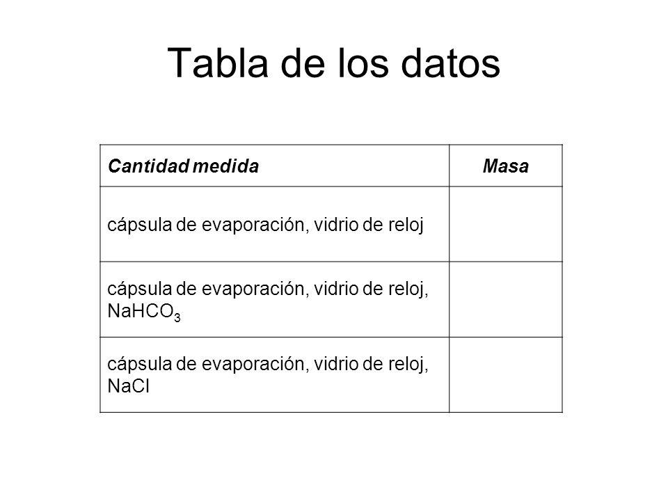 Tabla de los datos Cantidad medida Masa