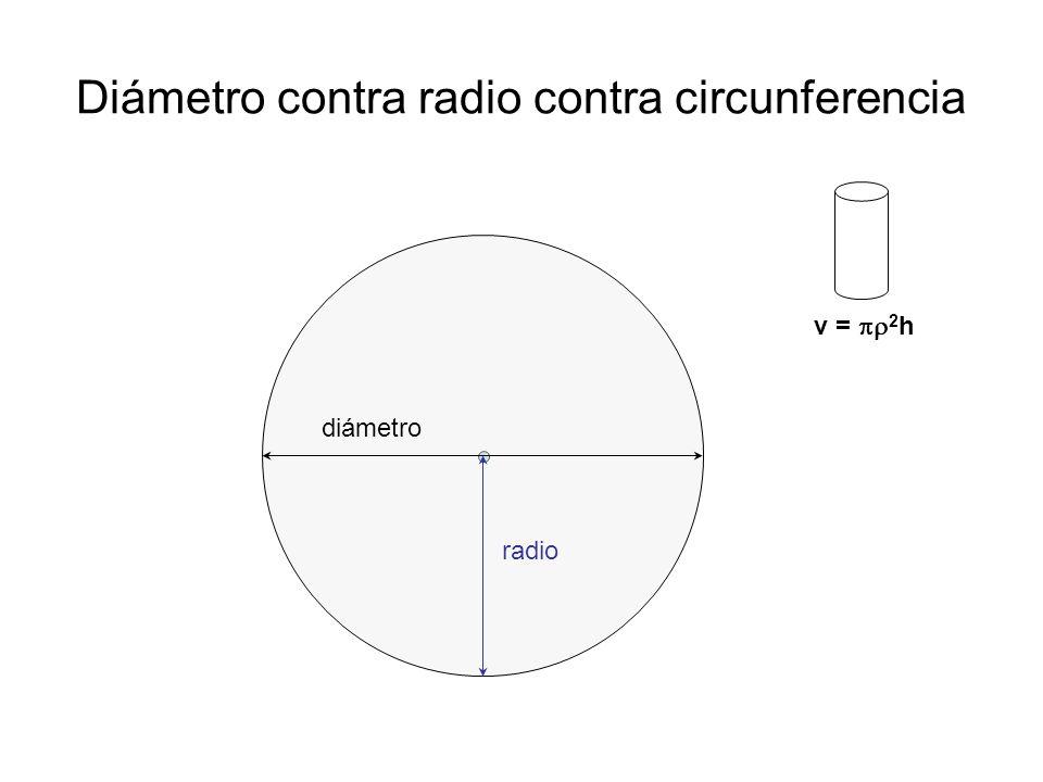 Diámetro contra radio contra circunferencia