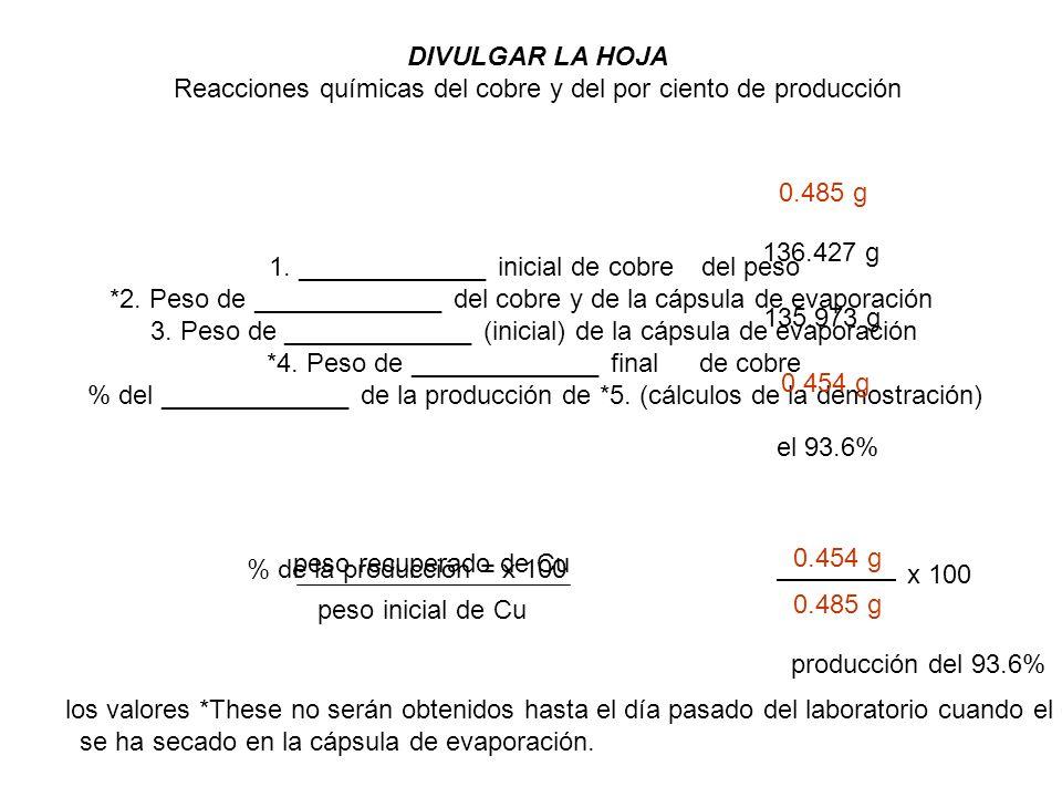 Reacciones químicas del cobre y del por ciento de producción