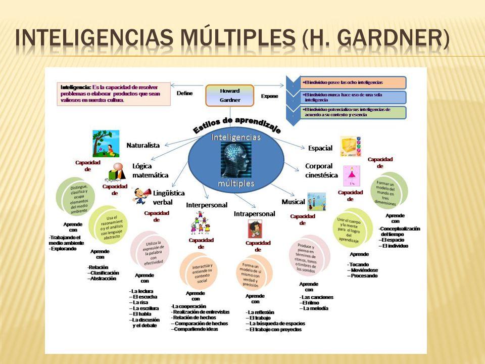 Inteligencias múltiples (H. Gardner)